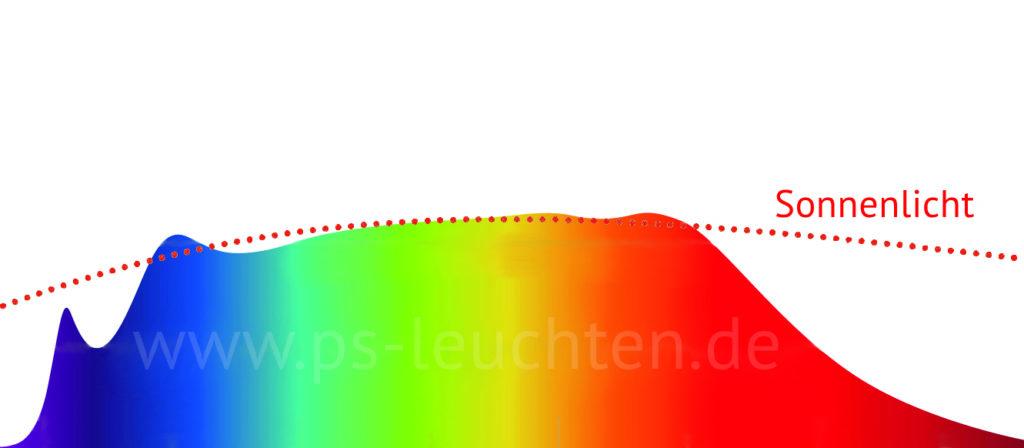 Farbspektrum einer Tageslicht Arbeitsplatzleuchte
